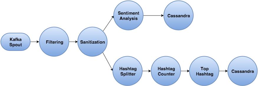 Twitter Topology