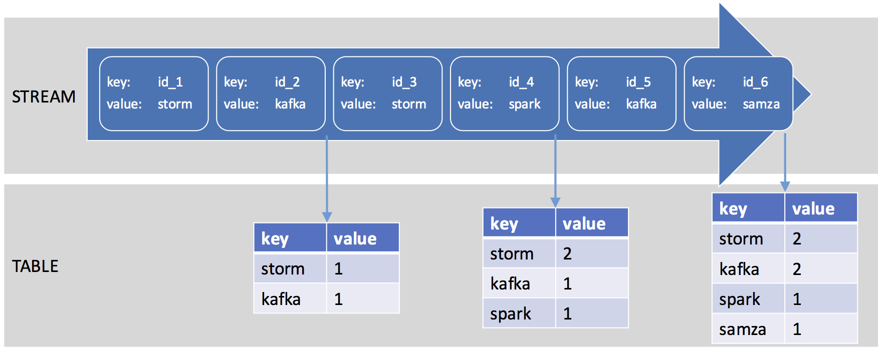 Kafka Streams: KStream and KTable