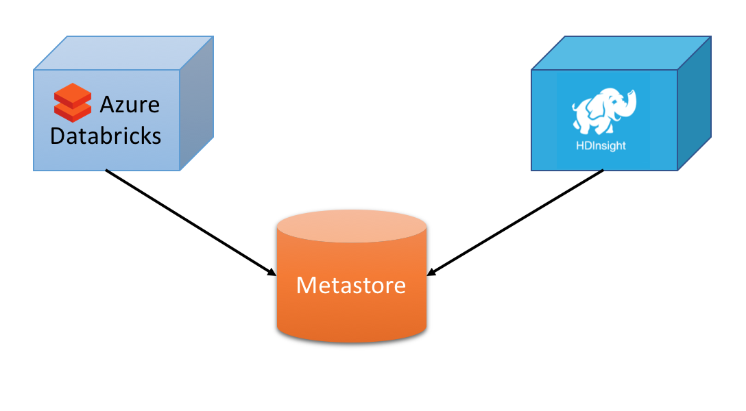 Using an external Hive Metastore in Azure Databricks | Marçal Serrate